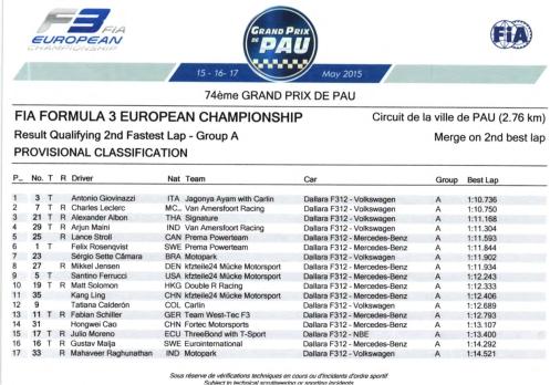 FIA F3 European Championship 2015_Pau_Results Qualifying IIc