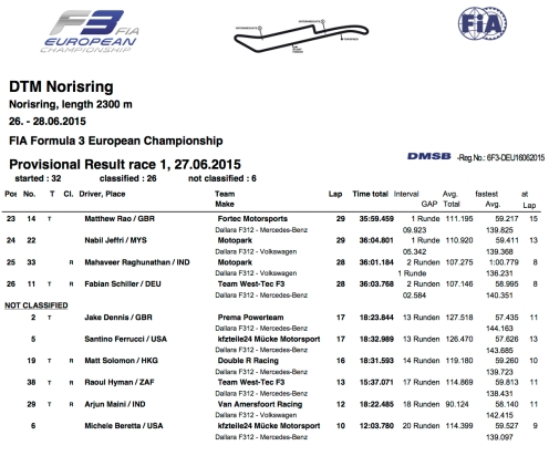 FIA_FORMULA_3_EUROPEAN_CHAMPIONSHIP$RACE_1$ALL2
